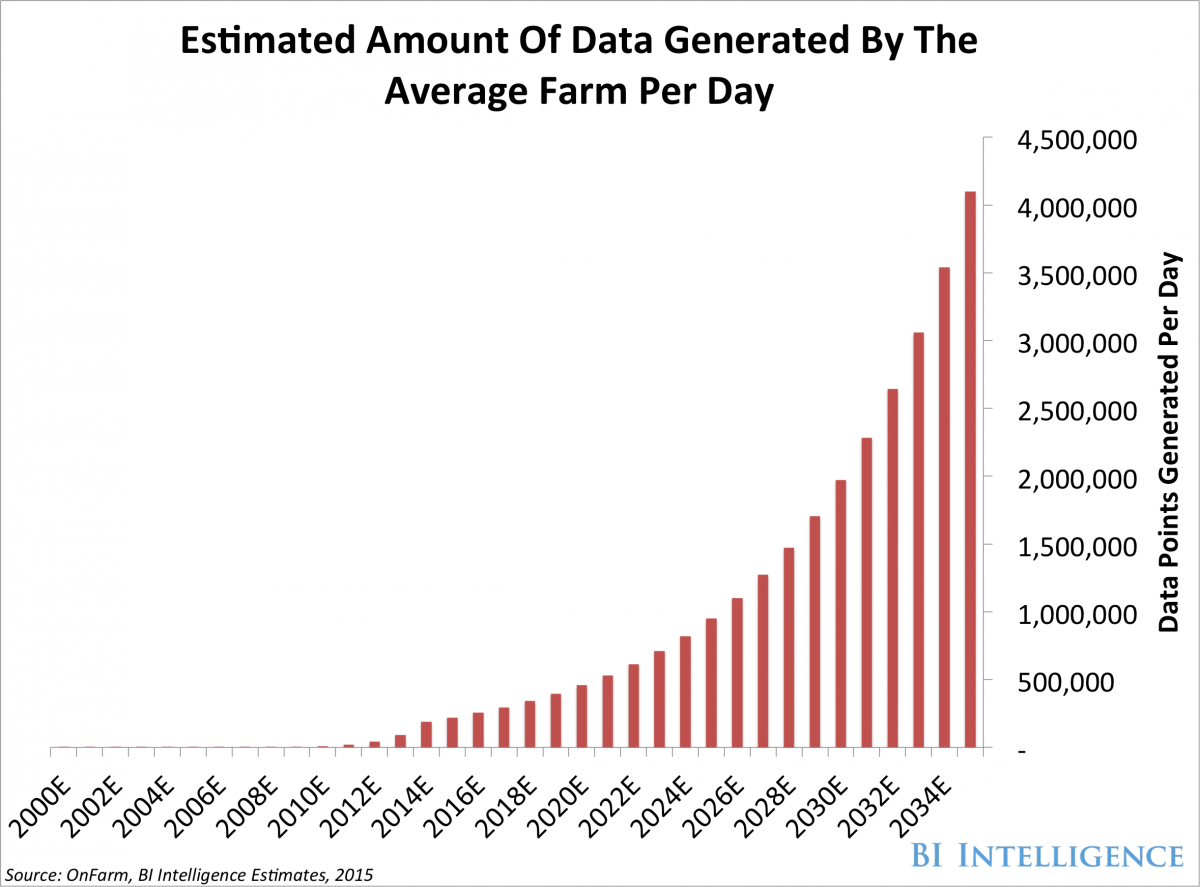 Estimated amount of data generated by the average farm per day